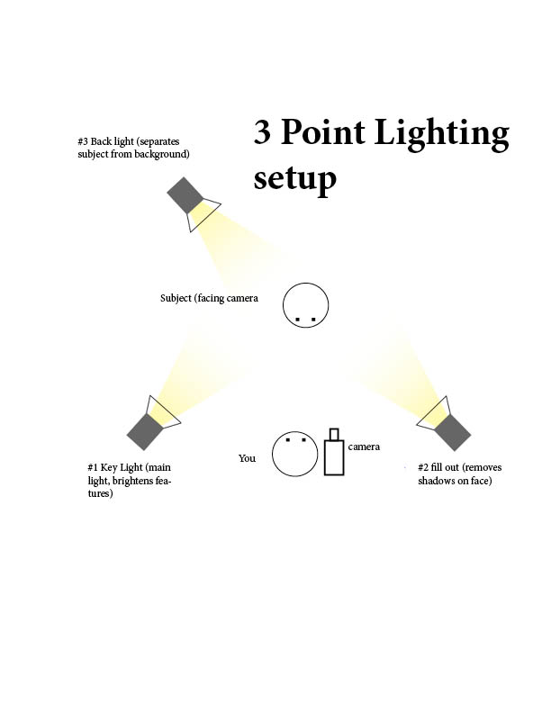 b3-three-point-lighting