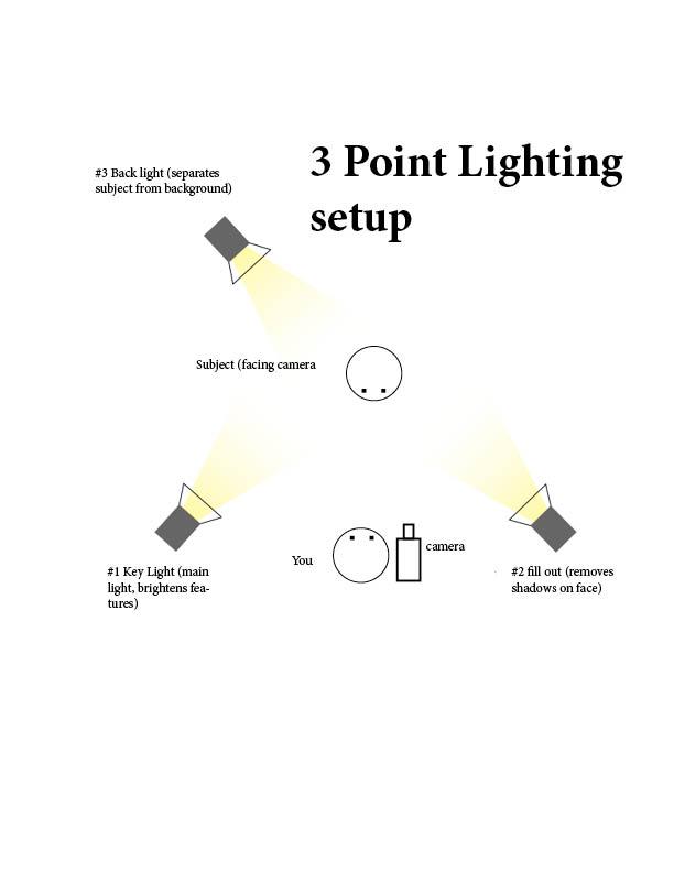 b3-three-point-lighting